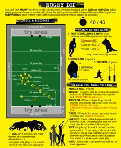 Rugby 101 Infographic